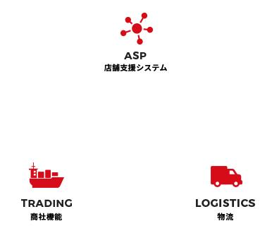 ASP 店舗支援システム <> LOGISTICS 物流 <> TRADING 商社機能